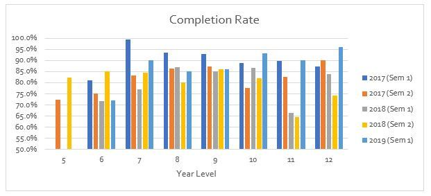 Completion-Rates.JPG?mtime=2019030714331